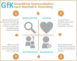 Kommunikation Konzentration Krisenaituation